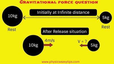 gravitational force and gravitational constant,gravitational force application