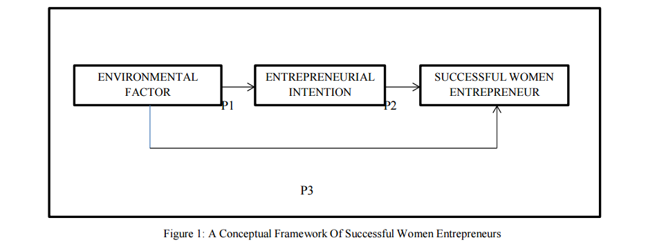 Woman entrepreneurs: example of successful women entrepreneurs.