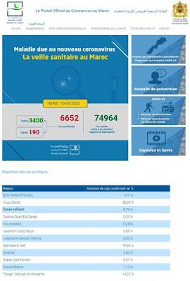 عاجل..المغرب يعلن عن تسجيل 45 حالة إصابة مؤكدة ليرتفع العدد إلى 6652 مع تسجيل 90 حالة شفاء خلال الـ24 ساعة الأخيرة✍️👇👇👇