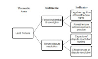 Example of a theme - land tenure and the types of subthemes and indicators discussed in the report