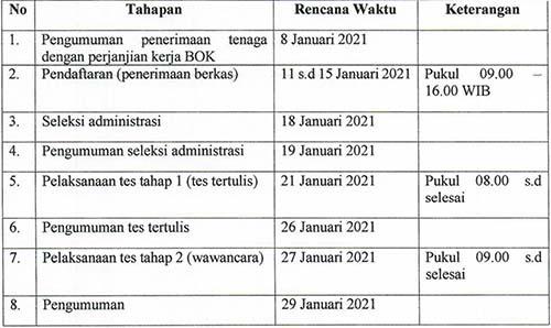 Rekrutmen Tenaga Program BOK Dinas Kesehatan Kota Cimahi Jawa Barat 2021