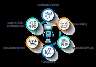 Robotic Process Automation (Artificial Intelligence (AI))