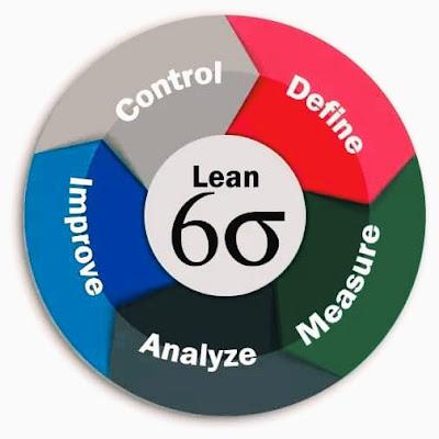 ستة سيجما إدارة أعمال Six Sigma Business Administration