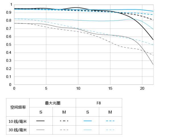 MTF-график объектива Yongnuo YnLens YN 85mm f/1.8R DF DSM AF