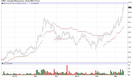 Corcept Therapeutics - Chart of the Day