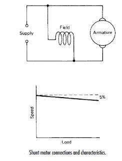 DC Shunt motor and its characteristics