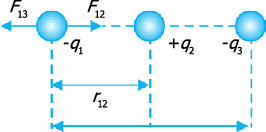 Resultan gaya coulomb pada 3 buah muatan