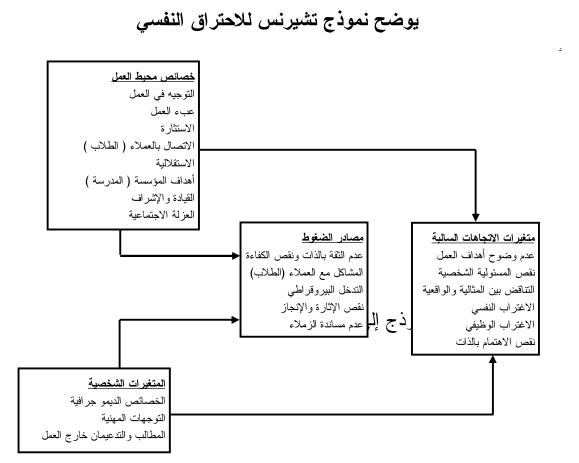 1-    نموذج تشيرنس للاحتراق النفسي