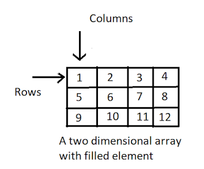 two dimension array in c++ example