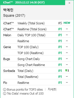 Baek Yerin Achieves Certified All-Kill on Korean Music Charts with 'Square (2017)'