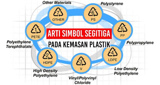 Ketahuilah Arti 7 Simbol Segitiga Pada Kemasan Plastik