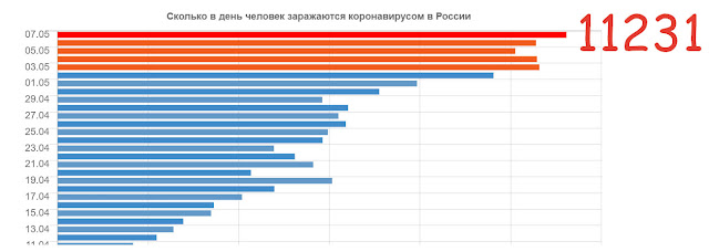 Сегодня 7 мая статистика по коронавирусу в России