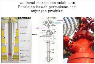 pengertian,definisi dan fungsi wellhead