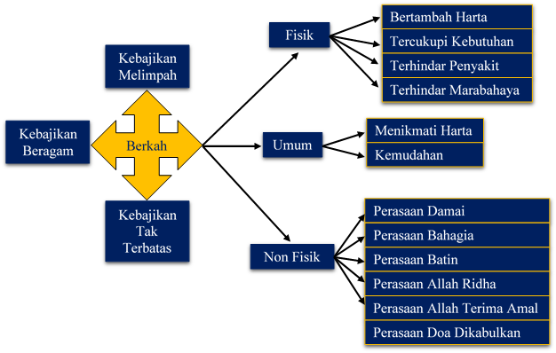 Skema Keberkahan dalam Islam