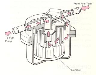Fungsi Fuel Filter pada Sistem Bahan Bakar