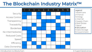 Introduction to Blockchain with Industry Applications