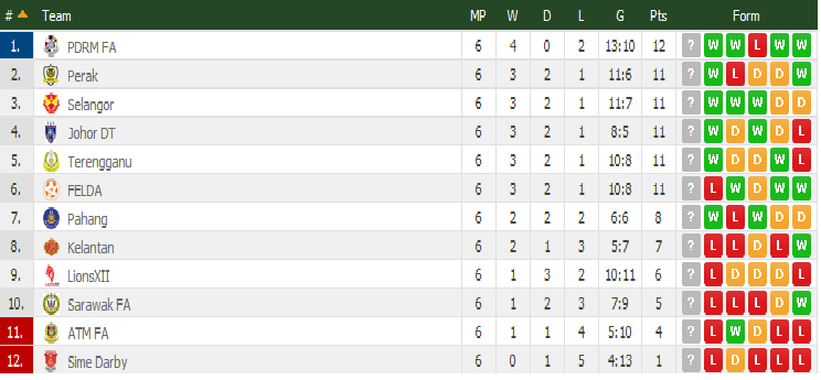 carta Liga Super Malaysia 4 April 2015