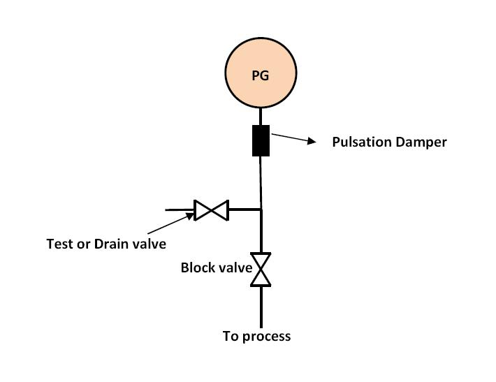 An Introduction To Pressure Gauges Learning Instrumentation And