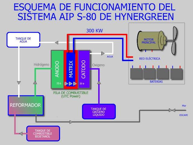 Esquema simplificado de funcionamiento del AIP