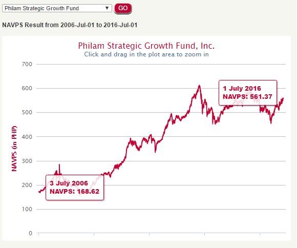 Philam Strategic Growth Fund 10 year performance