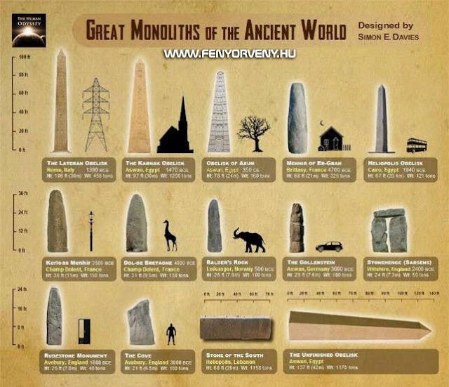 Az ősi világ legnagyobb monolithjai