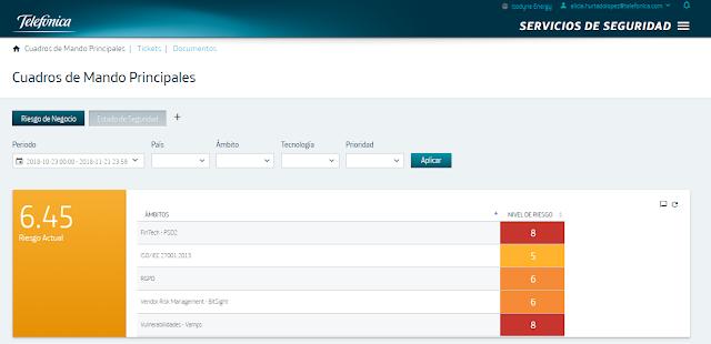 Dashboard de Riesgo de Negocio. Nivel de riesgo global, nivel de riesgo por ámbito y evolución del riesgo de negocio imagen
