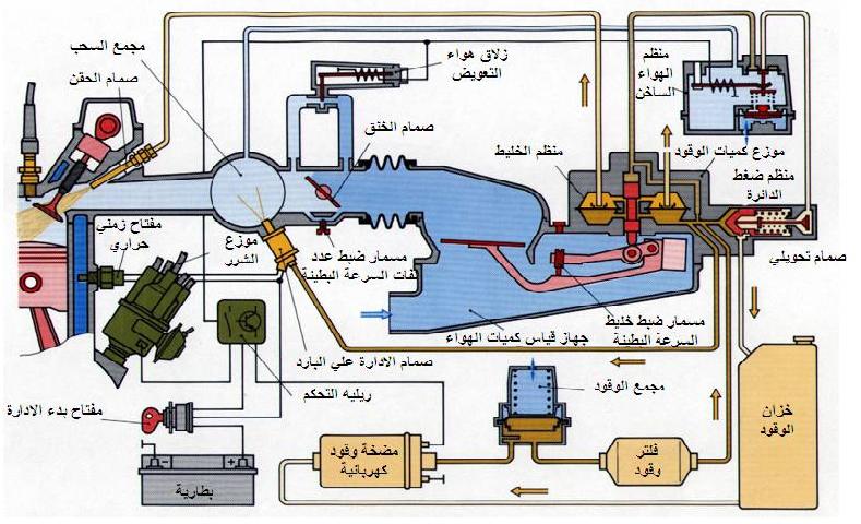 حقن الوقودنظام حقن الوقود الميكانيكينظام الوقود بنزين ميكانيكا