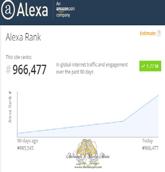 Alexa Ranking Sheila Inspire Setahun Yang Lepas dan Kini