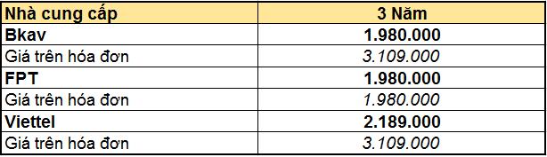 Bảng giá chữ ký số Bkav - Viettel - FPT