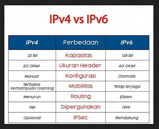 Perbedaan IPv4 dan IPv6