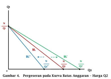 Pergeseran pada Kurva Batas Anggaran akibat perubahan harga Q2 - www.ajarekonomi.com