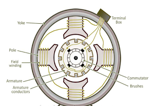 Components of DC Generator, Parts of DC generator