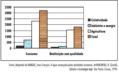 O gráfico mostra alguns dados sobre esse fato, em termos dos setores de consumo.