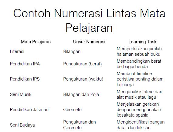 Numerasi Dan Literasi Dalam Akm 2021 Asesmen Kompetensi Minimum Dan Survey Karakter Guru Sumedang