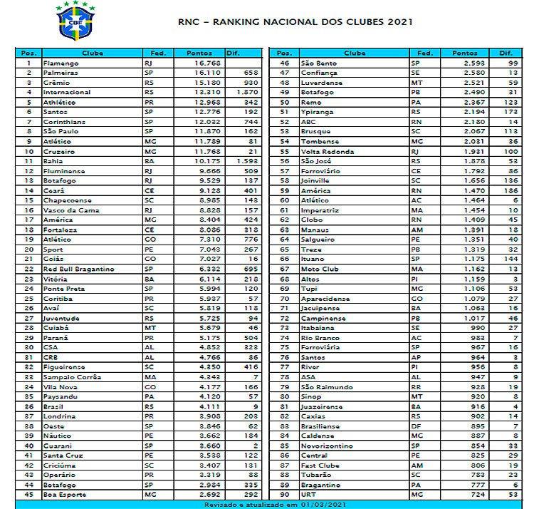 Tabela CBF 2021 (reprodução internet)