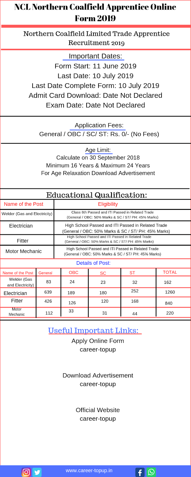 NCL Northern Coalfield Apprentice Online  Application Form 2019