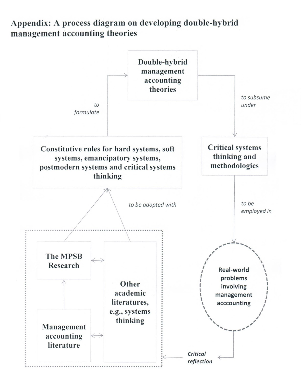(DOC) CHAPTER TWO LITERATURE REVIEW AND THEORETICAL FRAMEWORK | Abud Daulah - blogger.com