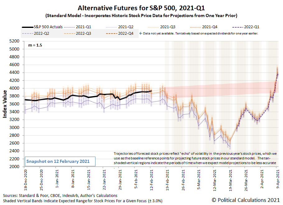 Alternative Futures - S&P 500 - 2021Q1 - Standard Model (m=+1.5 from 22 September 2020) - Snapshot on 12 Feb 2021