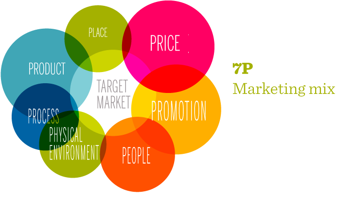 7p s of marketing mix in banking Find out about the tactical marketing mix and the 7 ps of marketing.