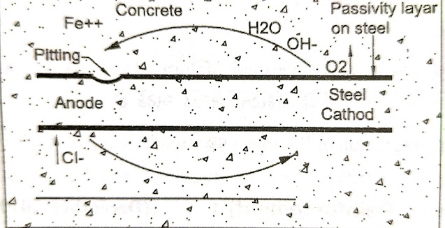 Corrosion mechanism and electrochemical cell of concrete , corrosion of concrete