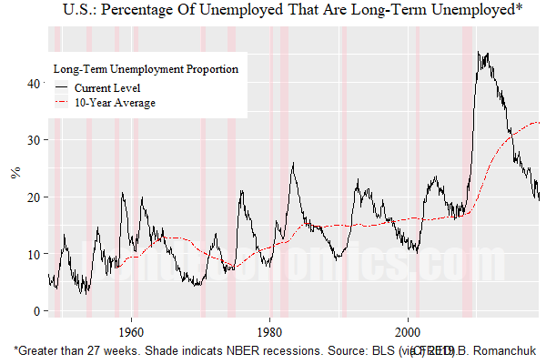 Chart: Long Term Unemployment (US)