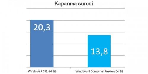 Windows 8 ile Windows 7 Karşılaştırması