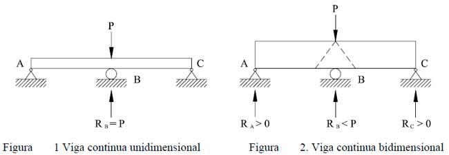 Clasificación de las Estructuras
