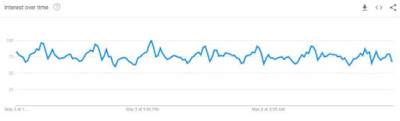 grafik volume google trends
