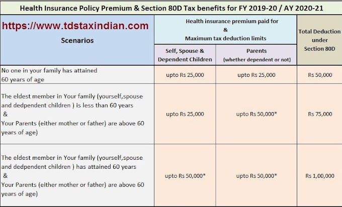 Health Insurance – Section 80D Income Tax Benefits With Automated Income Tax Master of Form 16 Part B for F.Y. 2018-19 in New Format
