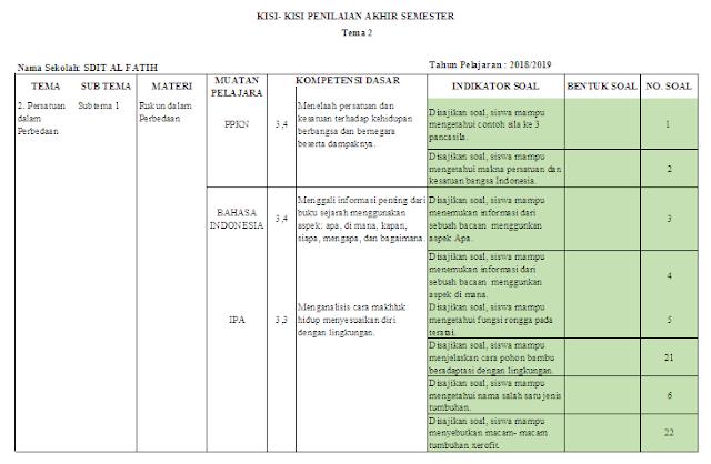 Kisi-kisi ujian semester kelas 6 SD/MI Tema 2