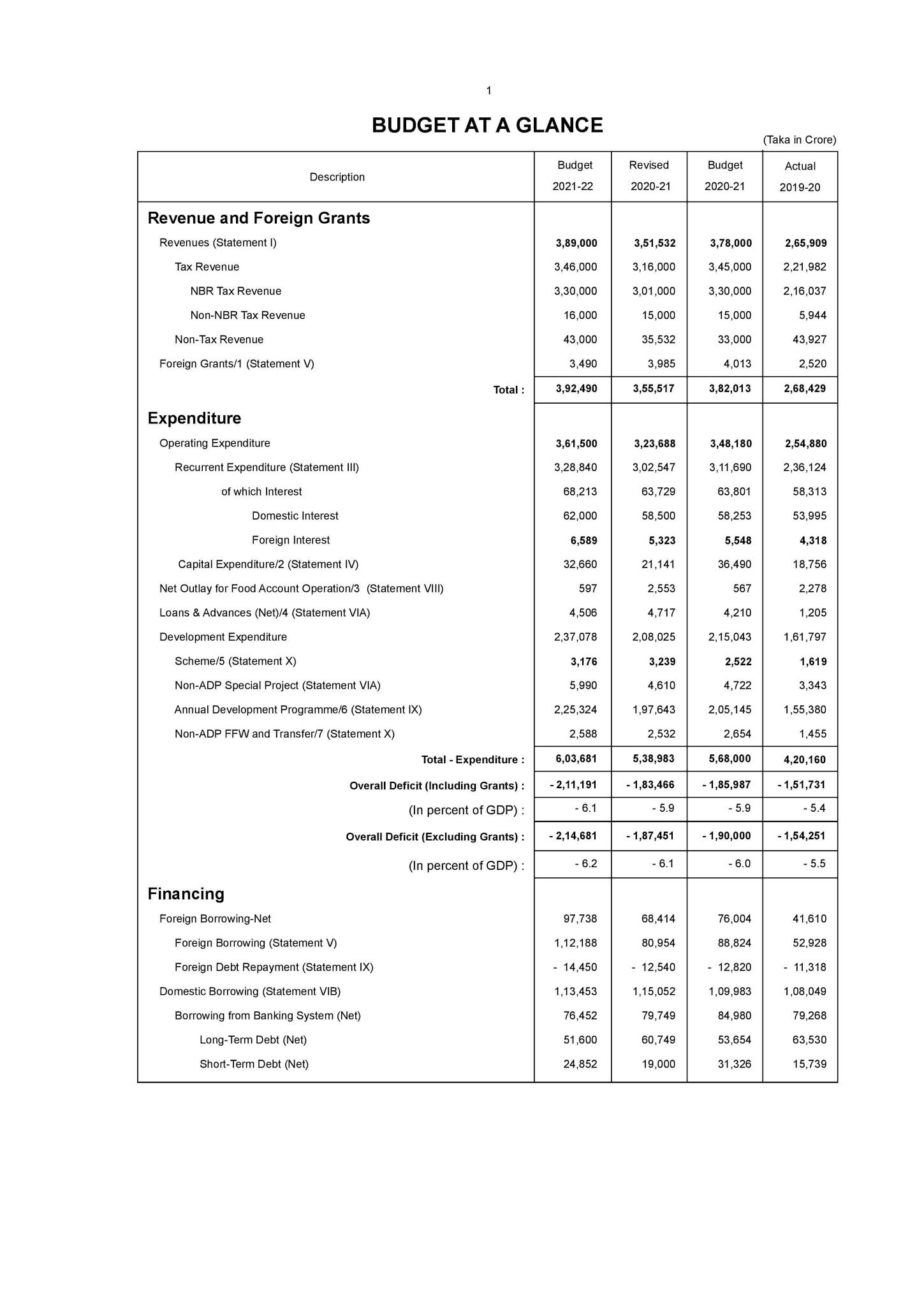 Bangladesh national budget 2021-22