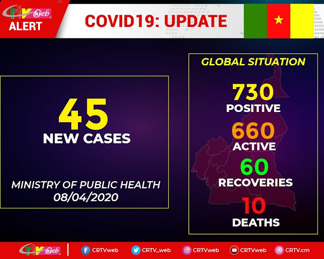 Covid-19 Cameroon: Cases rise to 730 as 2 More Die