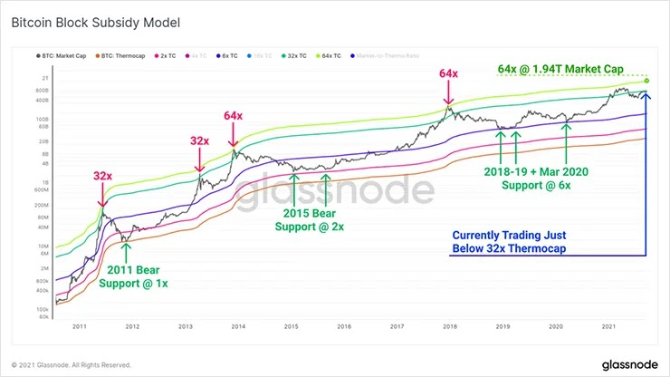 Модель субсидирования блока биткоинов