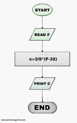 Algorithm in C